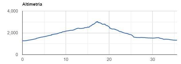 Altimetrica corno bussola in mountain bike
